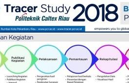 Infografis Hasil Tracer Study 2018 untuk Lulusan Tahun 2016